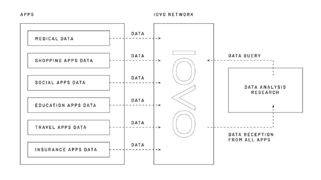 personal data security iovo apps.png
