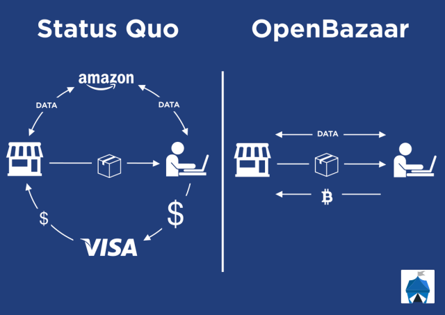 OpenBazaar.png