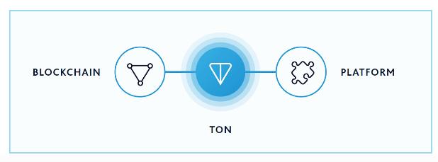 Cryptocurrency của Telegram sẽ trị giá 200 tỷ Đô la Mỹ