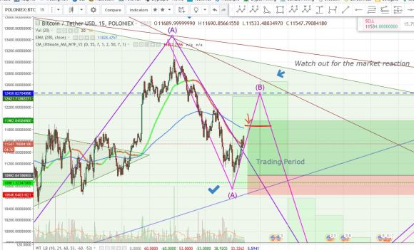 Bitcoin Technical Analysis Practice by Coinzone (Updates) 15 min ...