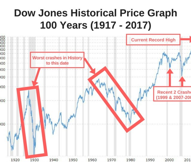 The Next Stock Market Crash Will Be The Worst In History Are You