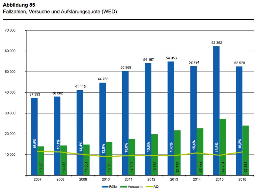 (Screenshot: https://www.polizei-nrw.de/media/Dokumente/PKS/2016/PKS_Jahrbuch_2016_II.pdf, S. 116)