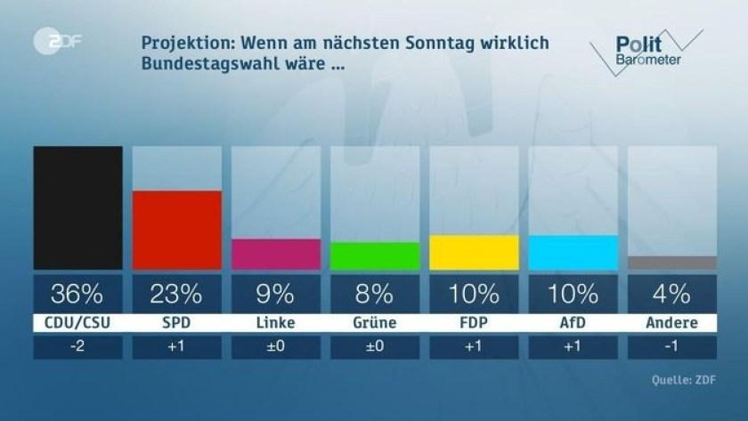 (Screenshot: http://www.heute.de/politbarometer-cducsu-verlieren-weiter-an-zustimmung-vorsprung-merkels-vor-schulz-bleibt-unveraendert-gross-47952050.html)