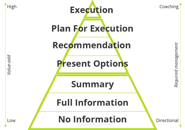 Execution Pyramid