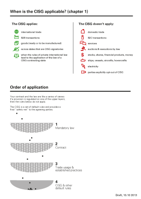 VisualCISG Booklet – When does CISG applies? The list at the top communicates at a glance and with the help of icons when the CIGS applies or not. In the original document, it takes almost three pages to convey the same information. The visual metaphor at the bottom helps understanding the order of application of CISG. Read more about this project: http://legaldesignjam.com/syros_2013/