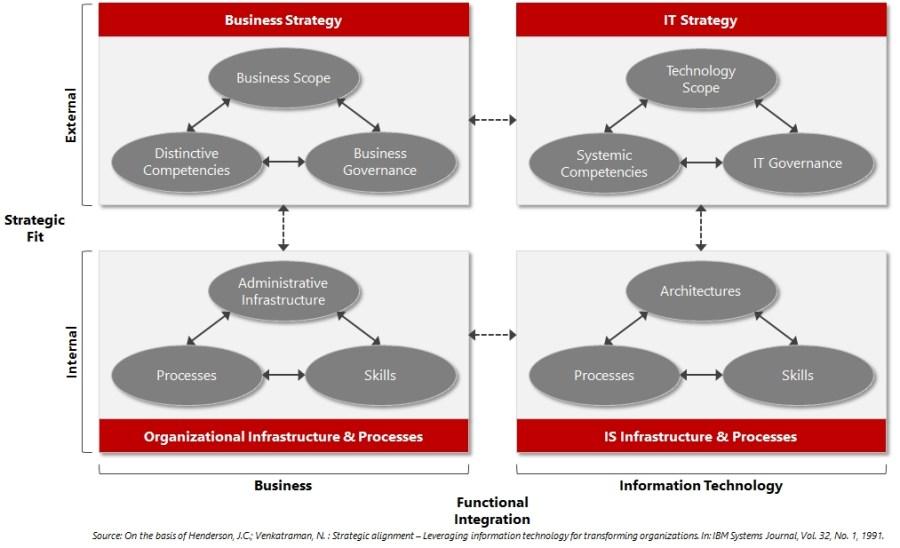 strategicalignmentmodel