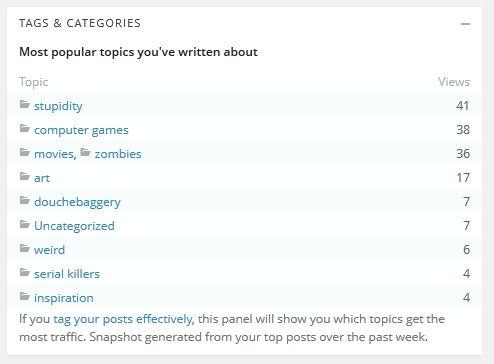 popular categories