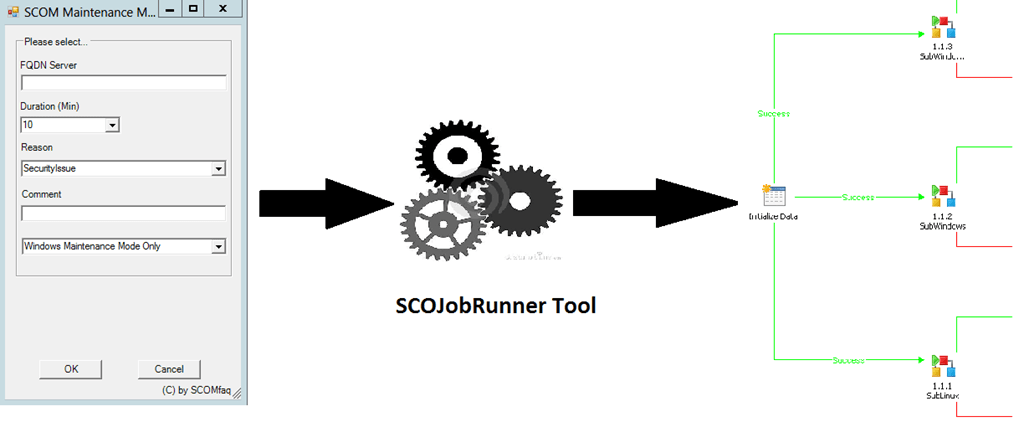 SCOM 2012 – Maintenance Mode by Powershell, Orchestrator