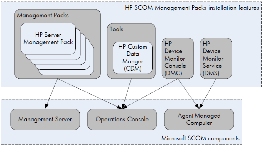 SCOM 2012 – HP Hardware Monitoring on VMware ESXi Servers