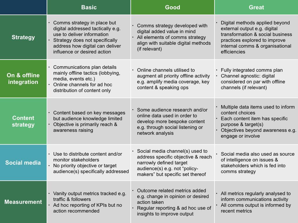 Internal Evaluation Of Digital Public Affairs Activities