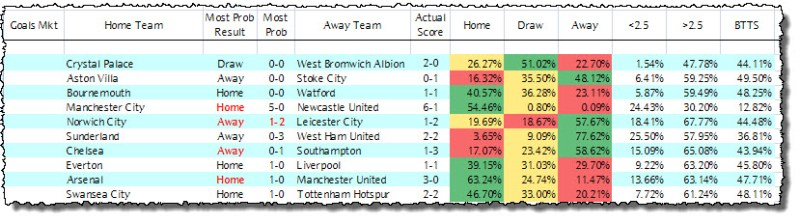 Premier League Predictions - Results - Week 8