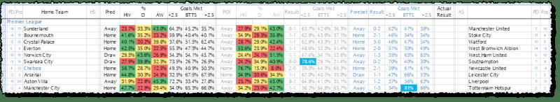 Premier League Predictions 13/02/16