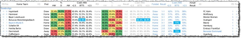 Bundesliga Predictions - Week 24