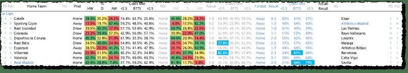 La Liga Prediction - 19/03/16