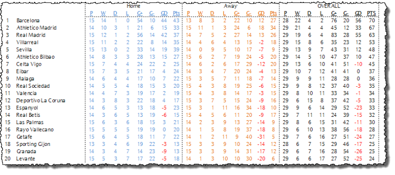 La Liga Table - 16/03/16