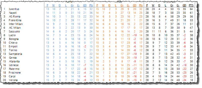 Serie A League Table - Week 29
