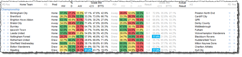 Championship Predictions - 19/04/16