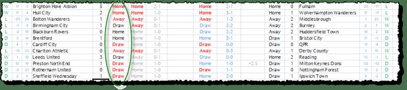 Championship Results - 16/04/16