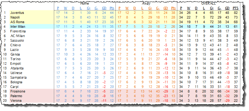 Serie A Table 22/04/16