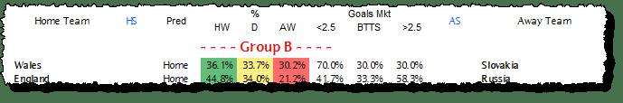 Group B - Round 1