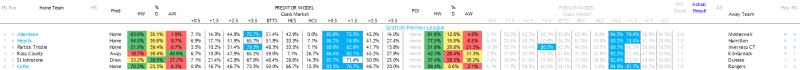 Scottish Premier League 11.03.17