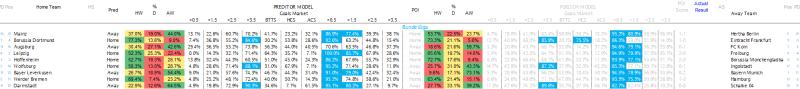 Bundesliga Predictions 13.04.17