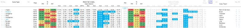 Ligue 1 Predictions - 13.04.17