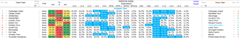 League Two - Ultimate Weekend Betting Guide - 1st September