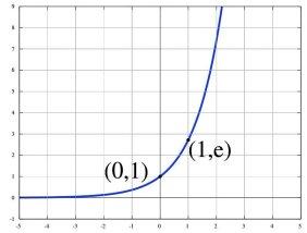 eksponentialfunksjonen kurve