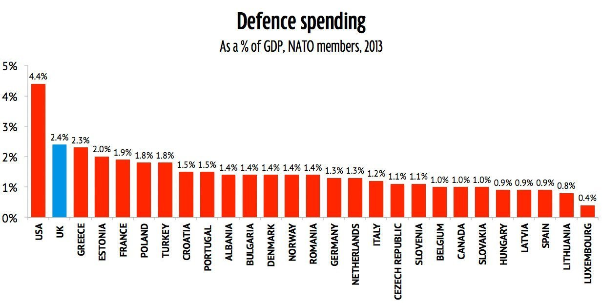 Image result for nato countries and military spending