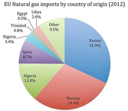eu natural gas origin