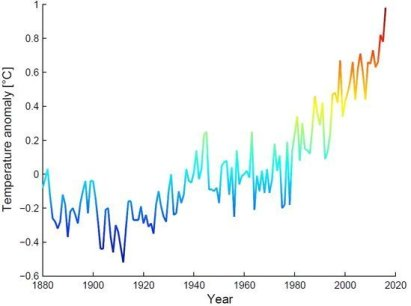 Den globale temperaturen fortsetter å stige.