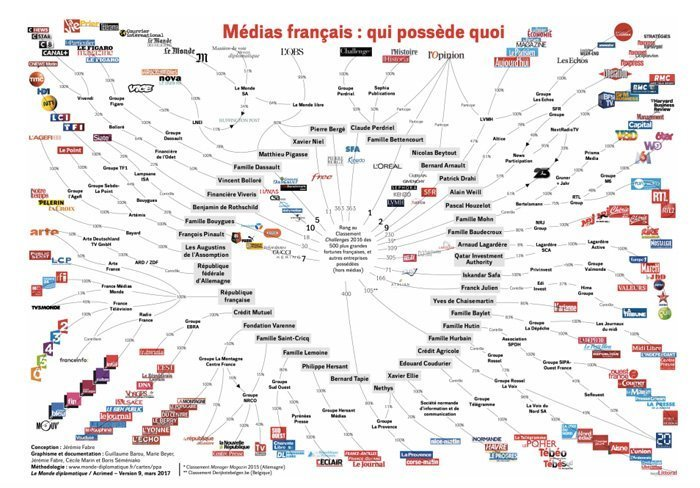 Hvem eier franske medier?