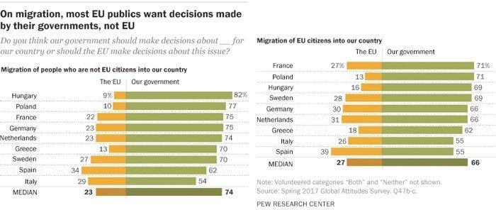 EU-innbyggerne ønsker nasjonalt sjølstyre over migrasjonen