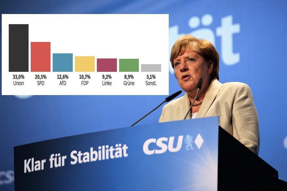Angela Merkels seier var et stort nederlag