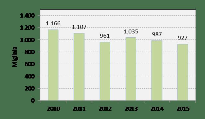 Grafico che mostra i visitatori dell'Acquario di Genova dal 2010 (1166000) al 2015 (927000)