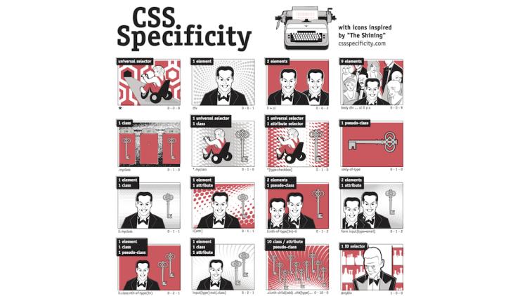 CSSSpecificity.com