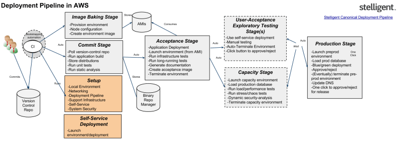 Cloud Deployment Pipeline - Stelligent (2)