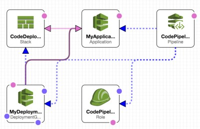 codepipeline_cc_arch
