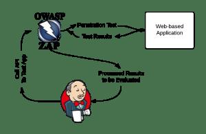 ZAP-Basic-CI_CD-Flow - New Page (1)