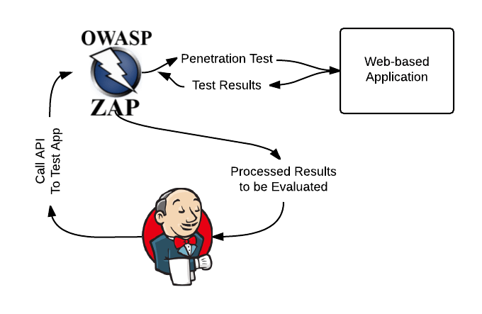 ZAP-Basic-CI_CD-Flow - New Page (1)