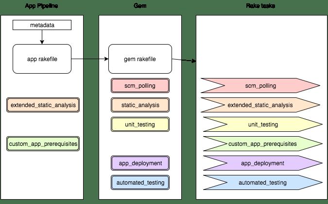 rake-task-generation