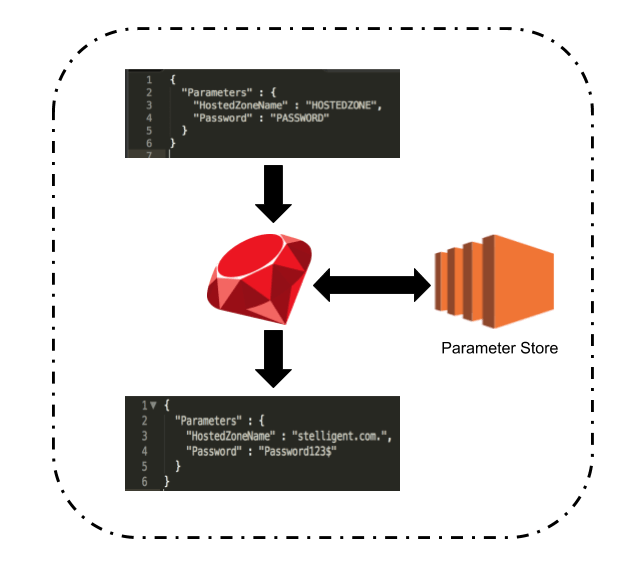 Using parameter store with aws codepipeline stelligent copy of aws simple icons v21 6g ccuart Images