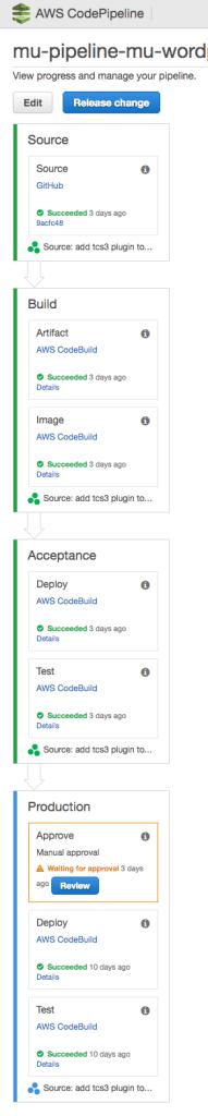 AWS CodePipeline pipeline created by mu