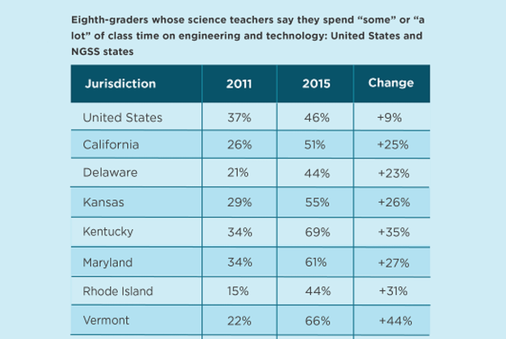 New Science Standards Are Boosting Engineering in Schools