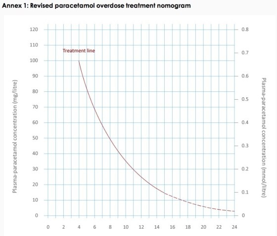 how to treat paracetamol overdose 2012