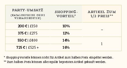 Stampin Up Shoppingvorteil System Stempelmami Nadine Koeller