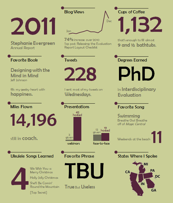 My 2011 Personal Annual Report