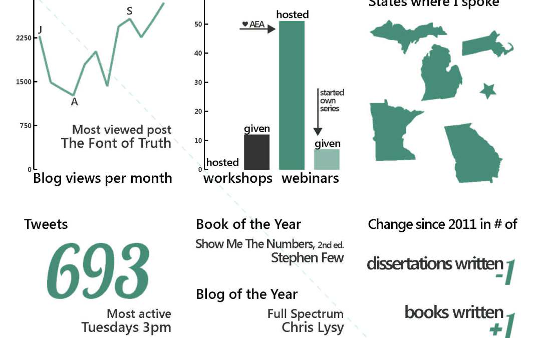 My 2012 Personal Annual Report