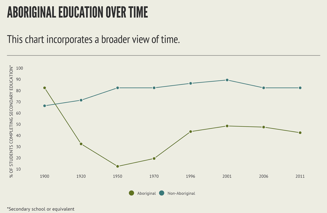 This graph looks at aboriginal education over a broader and more culturally appropriate view of time